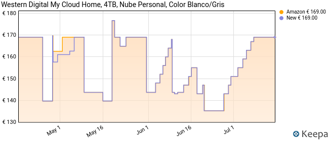 Western Digital My Cloud Home - Nube Personal de 4TB (Almacenamiento en Red NAS, 1 bahía)