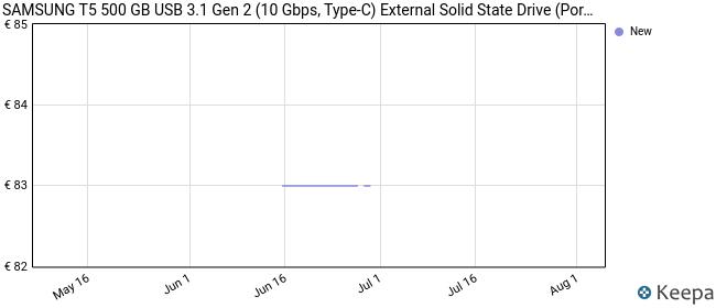 Samsung Disco Duro Externo PSSD T5 500GB