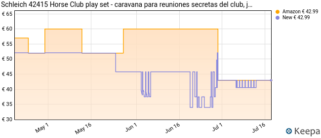 Schleich Colección Horse Club, Caravana para Encuentros Secretos del Club, 33 cm