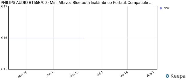 Philips Audio BT55B/00 - Mini Altavoz Bluetooth Inalámbrico Portatil, Compatible con Smartphones, iPhone, Android y Tablet, Negro