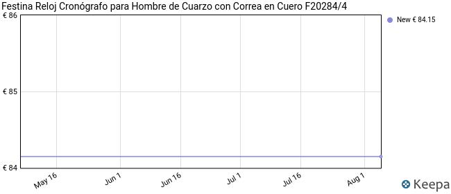 Festina Reloj Cronógrafo para Hombre de Cuarzo con Correa en Cuero F20284/4