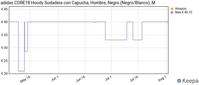 adidas Core18 Hoody Sudadera con Capucha, Hombre, Negro (Negro/Blanco), M