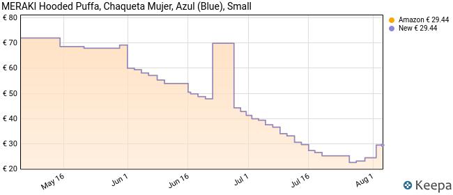 Marca Amazon - MERAKI Chaqueta de Plumas con Capucha Mujer, Azul (Blue), 38, Label: S