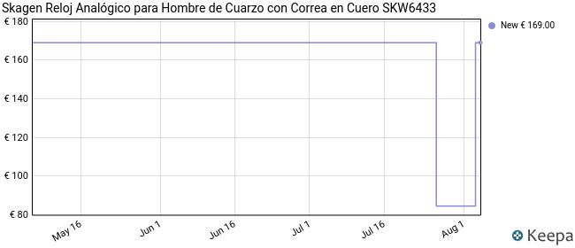 Skagen Reloj Analógico para Hombre de Cuarzo con Correa en Cuero SKW6433