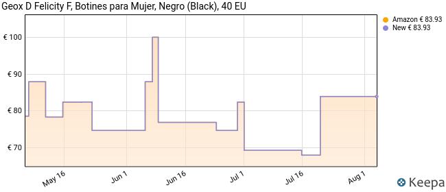Geox D Felicity F, Botines Mujer, Negro (Black C9999), 40 EU