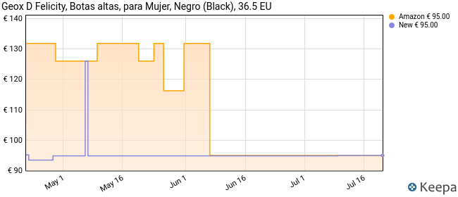 Geox D Felicity D, Botas Altas Mujer, Negro (Black C9999), 36.5 EU