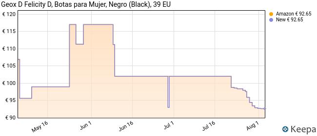 Geox D Felicity D, Botas Altas Mujer, Negro (Black C9999), 39 EU