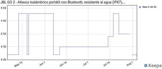 JBL K951528 - Altavoz inalámbrico con Bluetooth, Color Mint