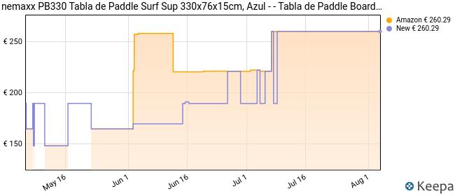 Nemaxx PB330 Tabla de Paddle Surf Sup 330x76x15cm, Azul - - Tabla de Paddle Board - Tabla de Surf - Hinchable con Mochila, remos, Aletas, Bomba de Aire, Kit de reparación