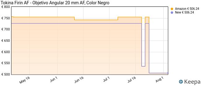 Tokina Firin AF - Objetivo Angular 20 mm AF, Color Negro