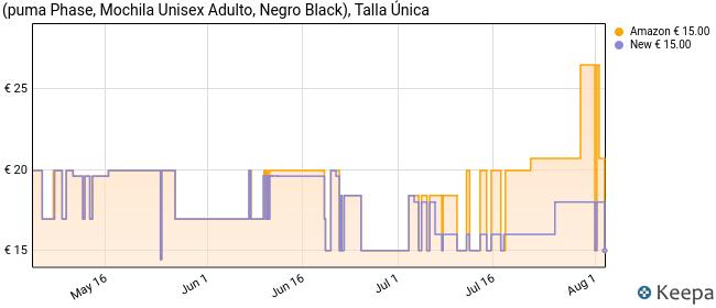 Puma Phase - Mochila, Unisex Adulto, Negro (Puma Black), Talla única