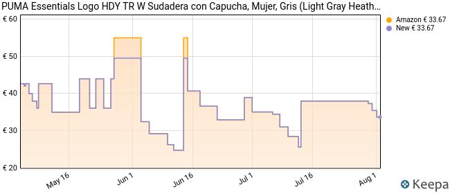 PUMA Essentials Logo HDY TR W Sudadera con Capucha, Mujer, Gris (Light Gray Heather), S