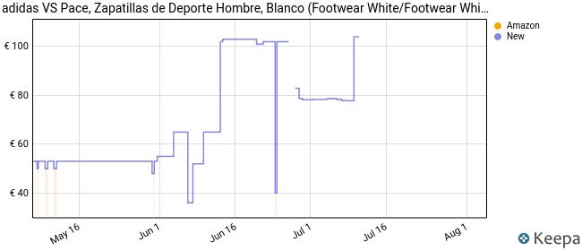 Adidas Vs Pace, Zapatillas para Hombre, Blanco (Footwear White/Footwear White/Core Black 0), 43 1/3 EU