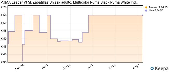 PUMA Leader VT SL, Zapatillas para Correr de Carretera Unisex-Adulto, Negro Black White/Indigo Bunting, 43 EU
