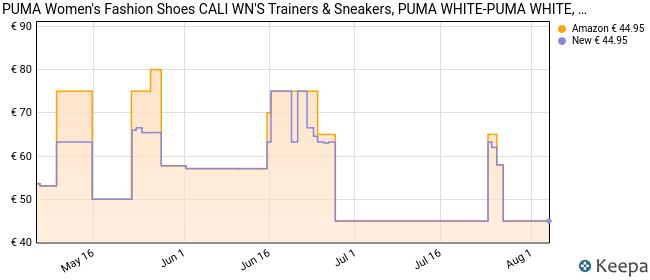 PUMA Cali Wn's, Zapatillas Mujer, White White, 40.5 EU