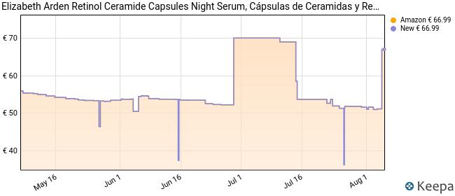 Elizabeth Arden Retinol Ceramide Night Serum Cápsulas 60 unidades