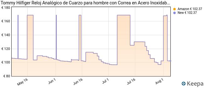 Tommy Hilfiger Reloj Analógico para Hombre de Cuarzo con Correa en Bañada en Oro 1791513