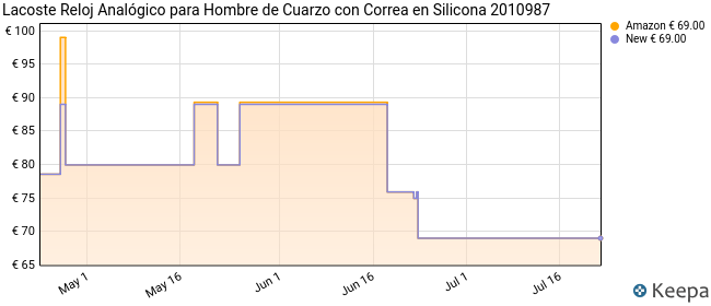 Lacoste Reloj Analógico para Hombre de Cuarzo con Correa en Silicona 2010987