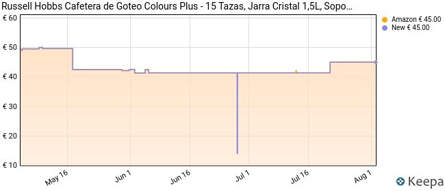 Russell Hobbs Colours Plus - Cafetera de Goteo (Jarra Cafetera para 15 Tazas, 1000 W, Crema) - ref. 24033-56