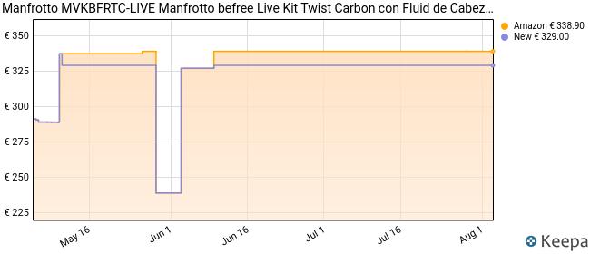 Manfrotto MVKBFRTC-LIVE Manfrotto befree Live Kit Twist Carbon con Fluid de Cabezal de vídeo, Blanco/Rojo