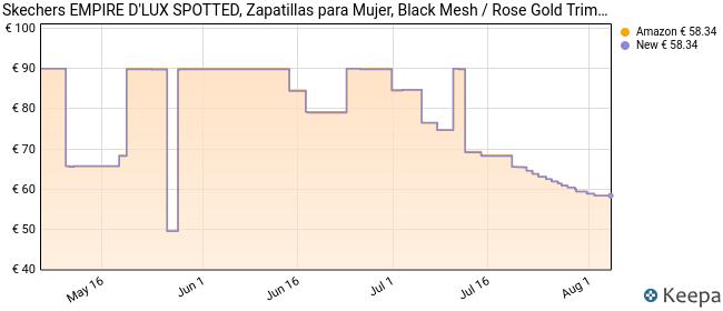 Skechers Empire D'Lux-Spotted, Zapatillas Mujer, Negro (BKRG Black Mesh/Rose Gold Trim), 37 EU