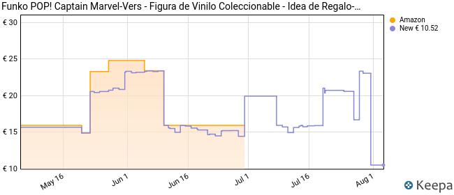 Funko Pop Captain Marvel Vers, Multicolor, Talla única (36342)