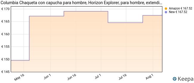 Columbia Chaqueta con capucha para hombre, Horizon Explorer, para hombre, extendido Hombre, 1864673, gris socuro, 2X