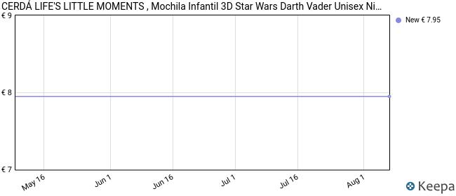 MOCHILA INFANTIL 3D STAR WARS DARTH VADER