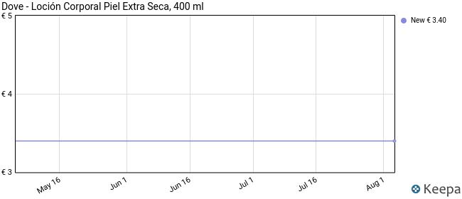 Dove - Loción Corporal Piel Extra Seca, 400 ml
