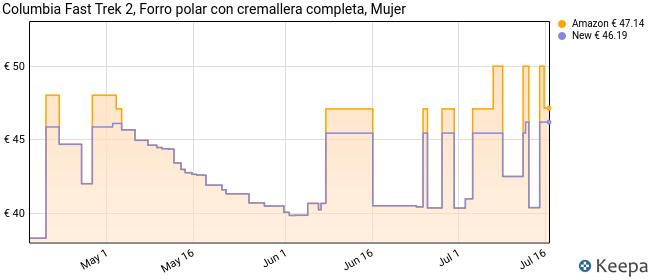 Columbia Fast Trek II Forro Polar con Cremallera, Mujer, Gris (City Grey Heather), M