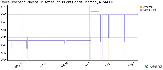 Crocs Crocband, Zuecos con Correa Unisex Adulto, Azul (Bright Cobalt/Charcoal 4jn), 43/44 EU