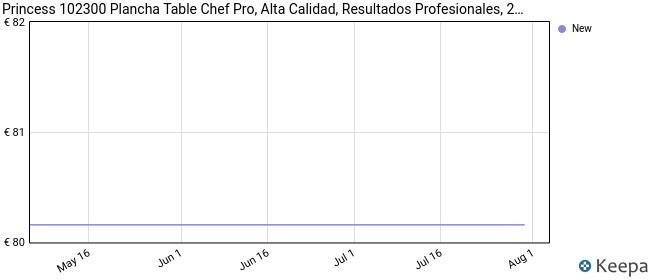 Princess 102300 Plancha Table Chef Pro, alta calidad, resultados profesionales, 2000 W, Negro