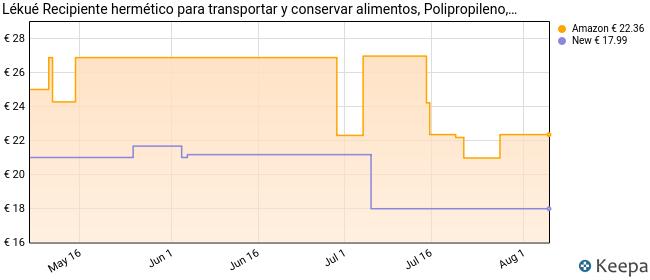 Lékué - Recipiente hermético para transportar y conservar alimentos, Polipropileno, Turquesa