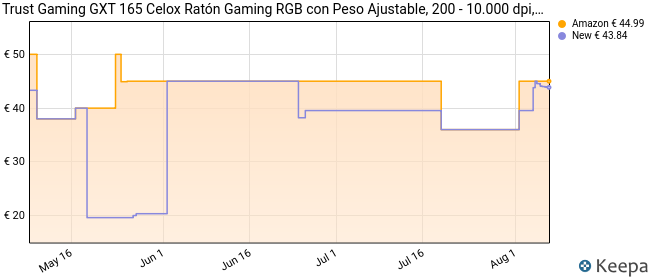Trust Gaming GXT 165 Celox - Ratón gaming RGB de alta precisión con 8 botones programables y altura regulable, Color Negro, 4.3 x 8.3 x 12.7 cm