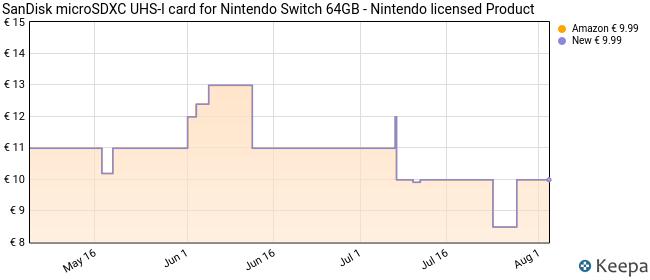 Tarjeta SanDisk microSDXC UHS-I para Nintendo Switch 64GB, Producto con Licencia de Nintendo