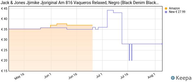 JACK & JONES Jjimike Jjoriginal Am 816 Vaqueros Relaxed, Negro (Black Denim Black Denim), W32/L34 (Talla del Fabricante: 32) para Hombre