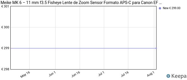 Meike MK 6–11mm f3.5Fisheye Lente de Zoom Sensor Formato APS-C para Canon EF M