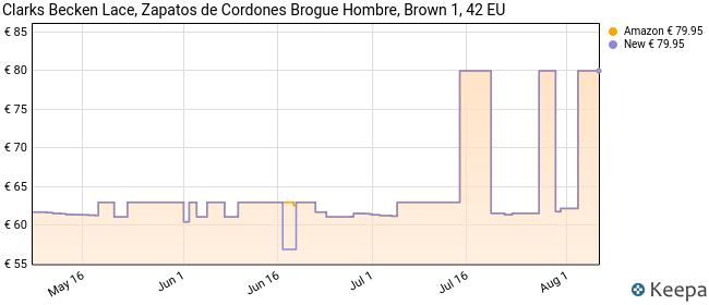 Clarks Becken Lace, Zapatos de Cordones Brogue Hombre, Marrón (Dark Brown Leather), 42 EU
