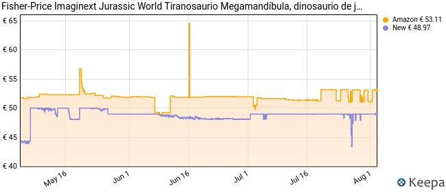 Imaginext Jurassic World Tiranosaurio Megamandíbula, dinosaurio de juguete para niños + 3 años (Mattel GBN14)