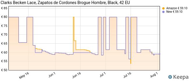 Clarks Becken Lace, Zapatos de Cordones Brogue para Hombre, Piel Negra, 42 EU