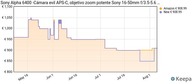 Sony Alpha 6400 - Cámara evil APS-C con objetivo zoom potente Sony 16-50mm f/3.5-5.6 (Enfoque automático rápido 0.02s, 24.2 Megapíxeles, grabación de vídeos en 4K y pantalla inclinable para Vlogging)