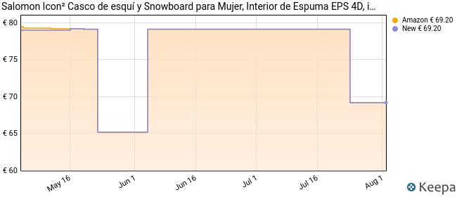 Salomon Icon² Casco de esquí y Snowboard para Mujer, Interior de Espuma EPS 4D, ircunferencia, Blanco, M (56-59 cm)