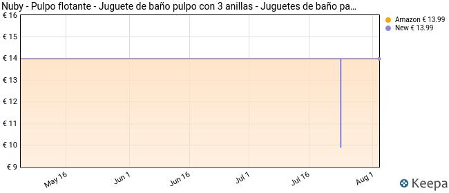 Nûby - Juguete de Baño Pulpo Flotante con Anillos, 18M+