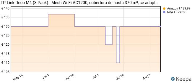 TP-Link Deco M4 Mesh WiFi Set AC1200 Tutorial de Red Doméstica WiFi (Cobertura de hasta 370 m², se Adapta a Cualquier Tipo de Hogar, Modos de Trabajo Múltiple, 2 x Puertos Gigabit, Blanco, 3 Unidades
