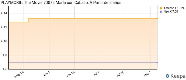 PLAYMOBIL: THE MOVIE Marla con Caballo, a Partir de 5 Años (70072)