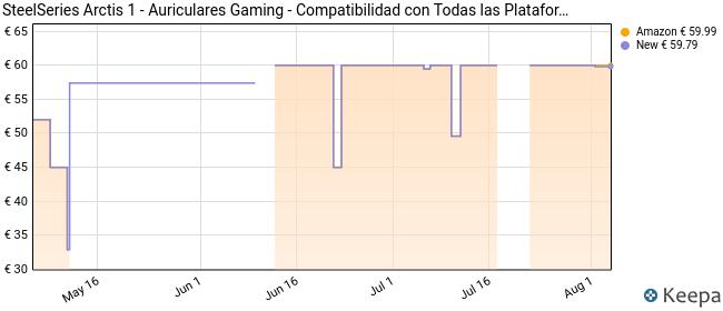 SteelSeries Arctis 1 – Auriculares Gaming, Compatibilidad con Todas Las Plataformas, para PC, PS4, Xbox, Nintendo Switch, Móvil, Micro ClearCast Desmontable