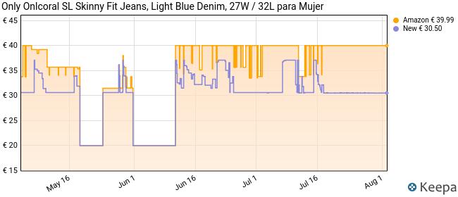 Only Onlcoral SL SK Jeans BB Cre185063 Vaqueros Skinny, Azul (Light Blue Denim Light Blue Denim), 36 /L32 (Talla del Fabricante: 27.0) para Mujer