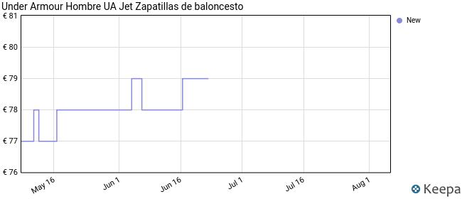 Under Armour UA Jet, Zapatos de Deporte para Hombre, Negro (Black/Halo Gray/Halo Gray), 42 EU