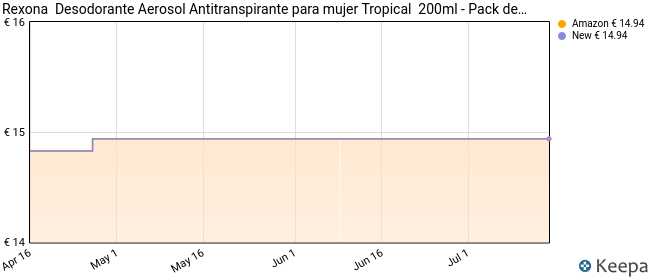 Rexona Tropical - Antitranspirante para Mujer con Protección 48 horas, 6 x 200 ml