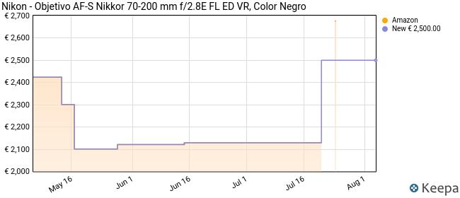 Nikon - Objetivo AF-S Nikkor 70-200 mm f/2.8E FL ED VR, Color Negro